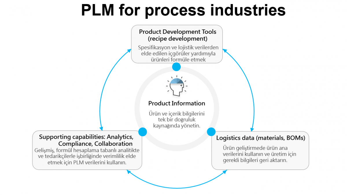 PLM Process Industry Image A